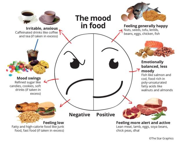 """food affects our mood Can food boost your mood science project  you will evaluate how a diet that is rich in these """"mood-enhancing"""" foods affects the way people feel over several ."""